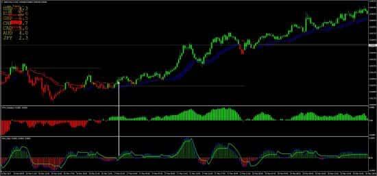pricew signal