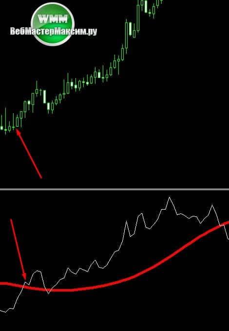 signal indicatora