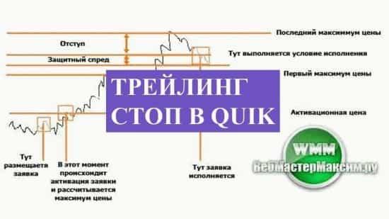 Трейлинг стоп в Quik, а по-русски в Квике: знакомимся со скользящим приказом