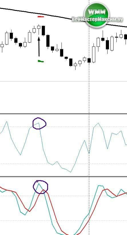 Индикатор fxr sr zones для поиска уровней или зон