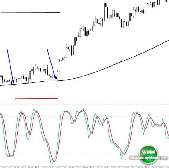 Индикатор ценовых уровней Lines и ориентировочные стратегии