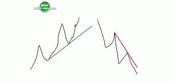 Фильтр сигналов Price action. Примерный подбор.