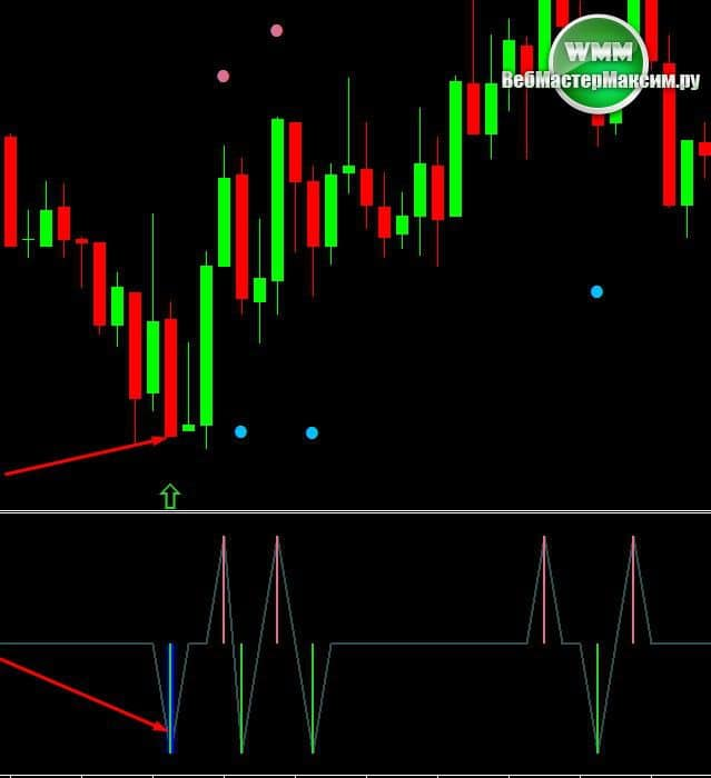 forexmt4systems cycle настройка индикатора