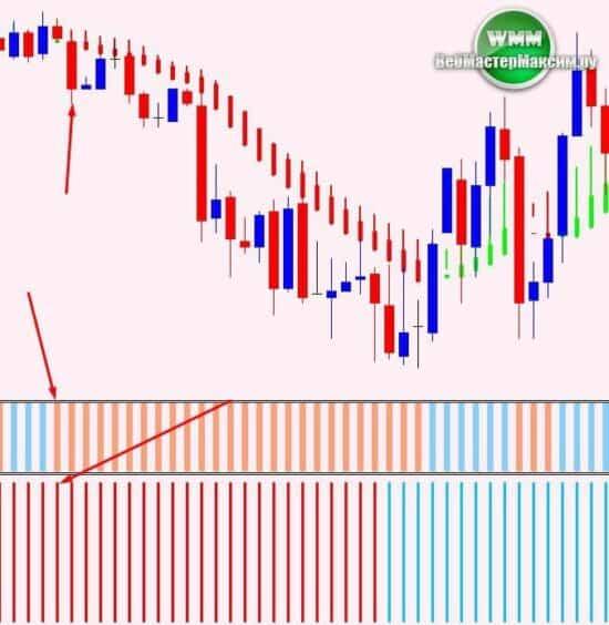 Стратегия стабильного заработка на бинарных опционах 2