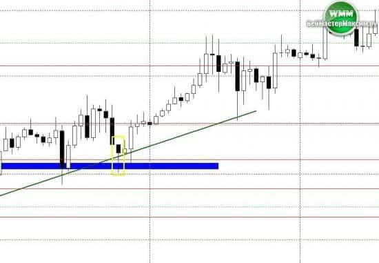 торговая стратегия price action 6