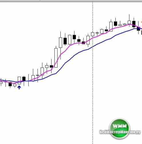 2 moving average signal настройки 2