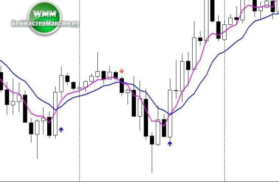 индикатор 2 moving average signal 1