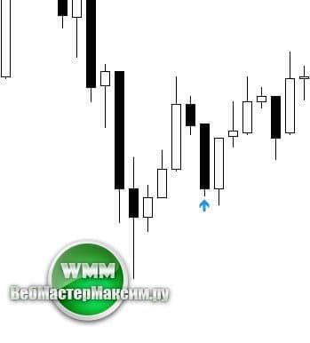индикатор для бинарных опционов binary success 2