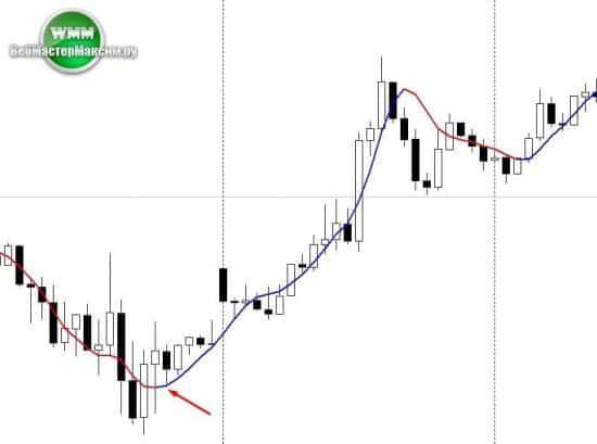 индикатор signal lines