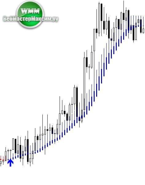 индикатор skdon trend signal скачать бесплатно 2