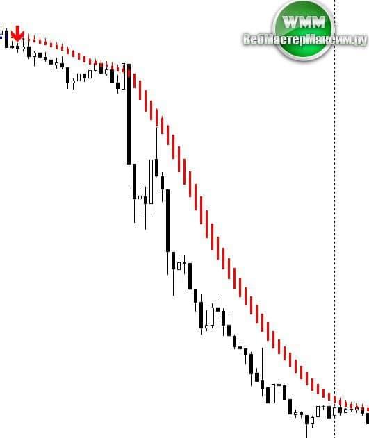 индикатор skdon trend signal скачать бесплатно 3
