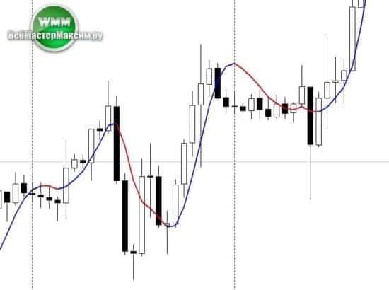 signal lines индикатор