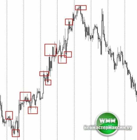 Бинарные опционы торговля во флете бинарными криптовалюты простое объяснение