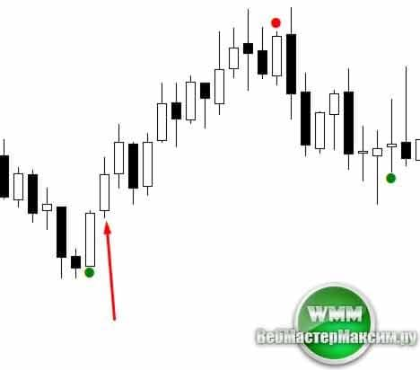 индикатор the new signal alert 3