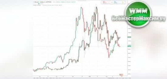 криптовалюта биткоин эфириум