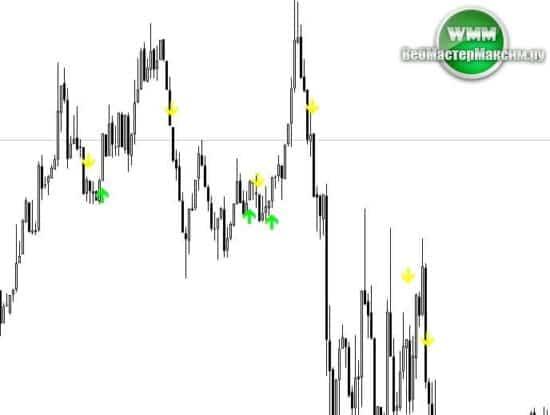 maximum profit signal индикатор 1