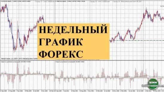 Стратегия Форекс для недельных графиков – это переработанные подходы долгосрочных инвесторов