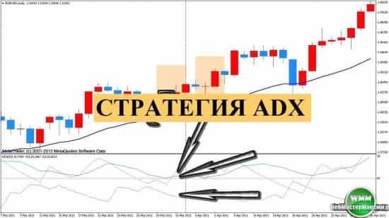 Стратегия по индикатору ADX — необычная свеча