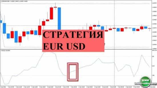 Стратегия с индикатором CCI для EUR/USD. Или как индикатор CCI подружился с Mogalef Bands