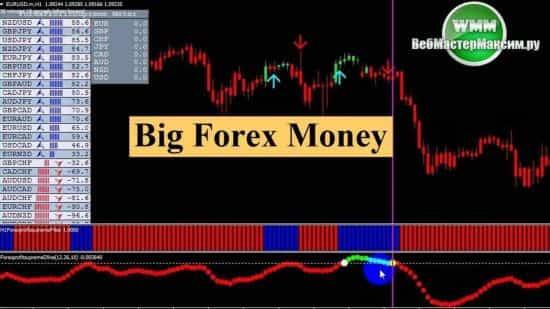 Big Forex Money — точная стратегия Форекс