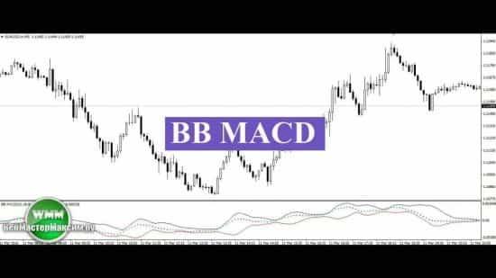 Индикатор BB MACD