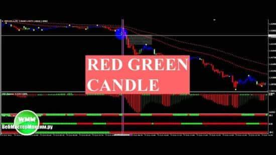 Система Red Green Candle для бинарных опционов и Форекс