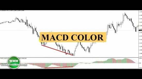Цветной индикатор MACD Color