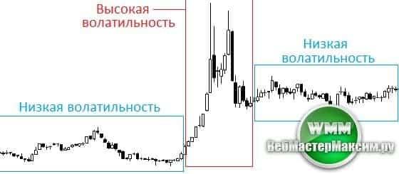 волатильный рынок 0