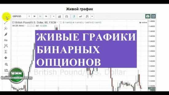 Живые графики бинарных опционов в реальном времени для трейдинга