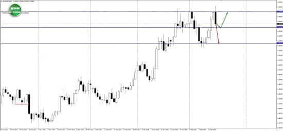 Технический прогноз по евро на неделю 19.02.18-23.02.18