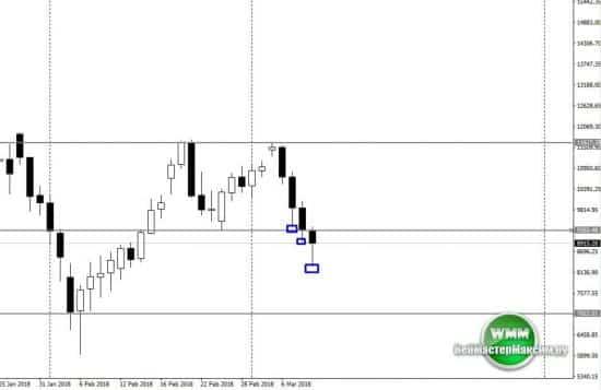 Прогноз по евро, доллару и Биткоину на неделю март 12.03.18-16.03.18 3