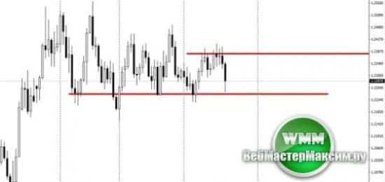 Прогноз курса евро на неделю 23.04.18-27.04.18