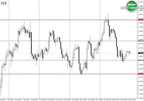 Прогноз по евро на неделю апрель 02.04.18-06.04.18