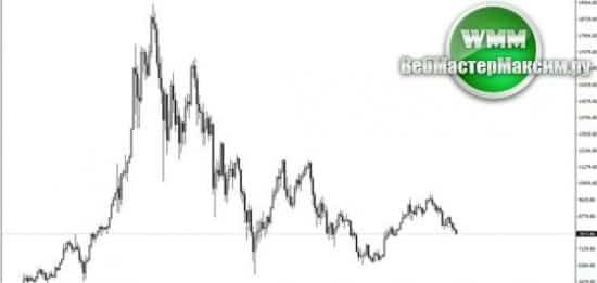 какая цена биткоина сегодня