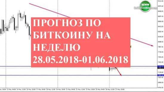 Прогноз по Биткоину на неделю 28.05.2018-01.06.2018. Факторы и ориентиры