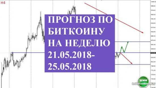 Прогноз по биткоину на неделю 21.05.2018-25.05.2018 Тренд в приоритете