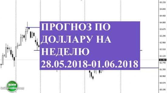 Прогноз по доллару на неделю 28.05.2018-01.06.2018. Хрупкое равновесие