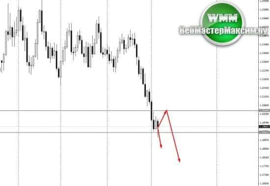 Прогноз по евро на неделю 07.05.18-11.05.18