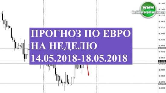 Прогноз по евро на неделю 14.05.2018-18.05.2018. Определены вероятности