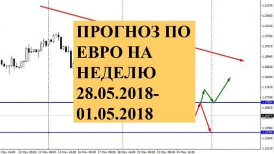 Прогноз по евро на неделю 28.05.2018-01.05.2018. Возможны ли перемены?