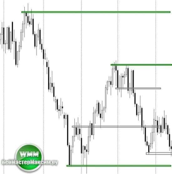 торговые сигналы форекс 2