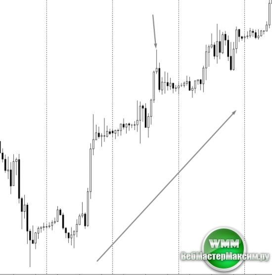 торговые сигналы форекс 3