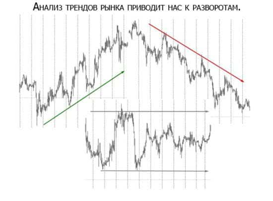 анализ трендов рынка 0