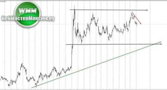 анализ трендов рынка 2