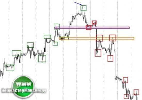 анализ трендов рынка 3