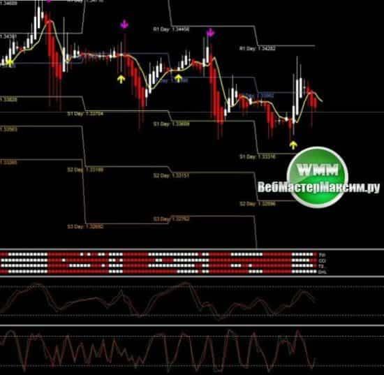 Индикаторы рынка форекс философия 1