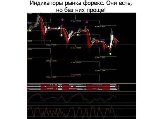 Индикаторы рынка форекс философия