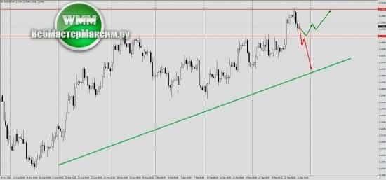 Прогноз по евро на ближайшую неделю