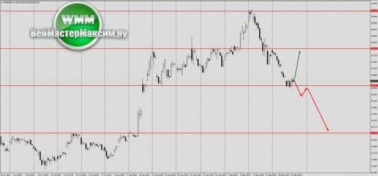 Прогноз по доллару на неделю 24.09.18-28.09.18. Доллар ослабнет?