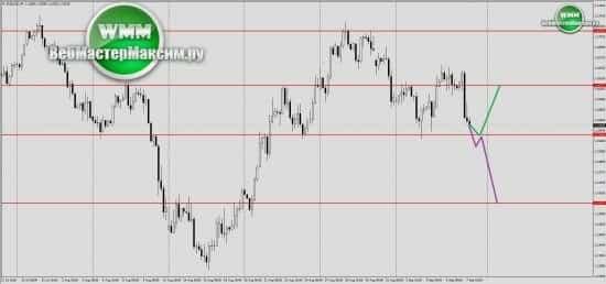 прогноз евро на ближайшую неделю